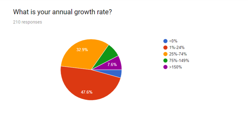 annual growth rate