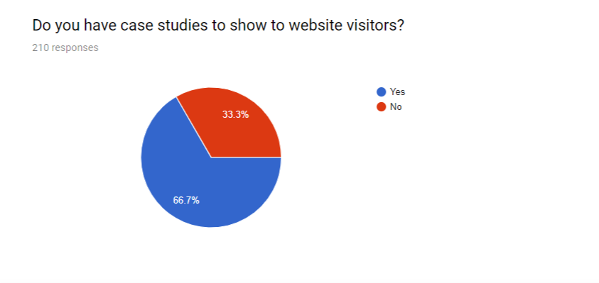web visitors