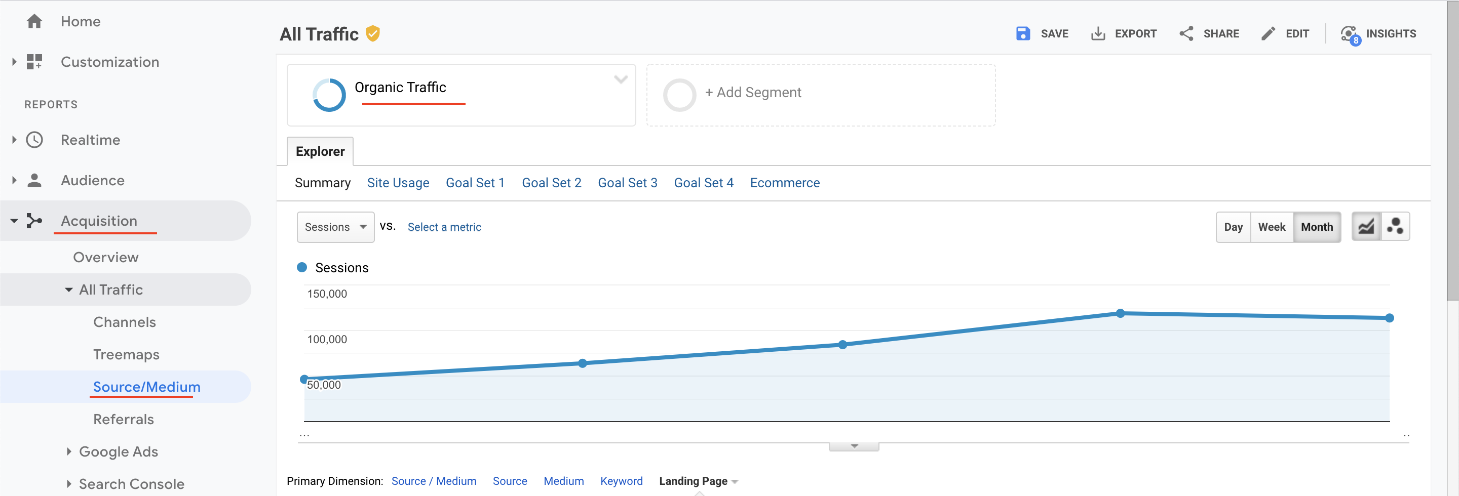Organic traffic Google Analytics