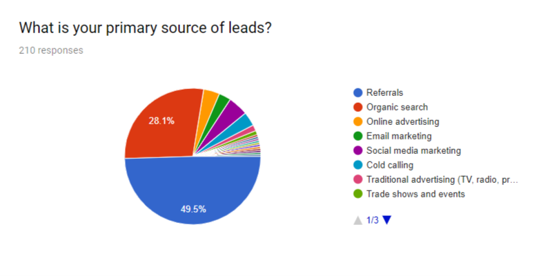 primary source of leads