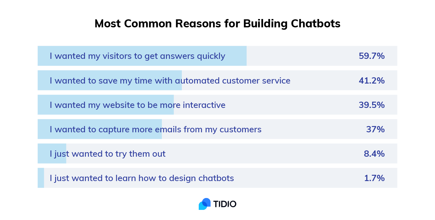 tidio chatbots