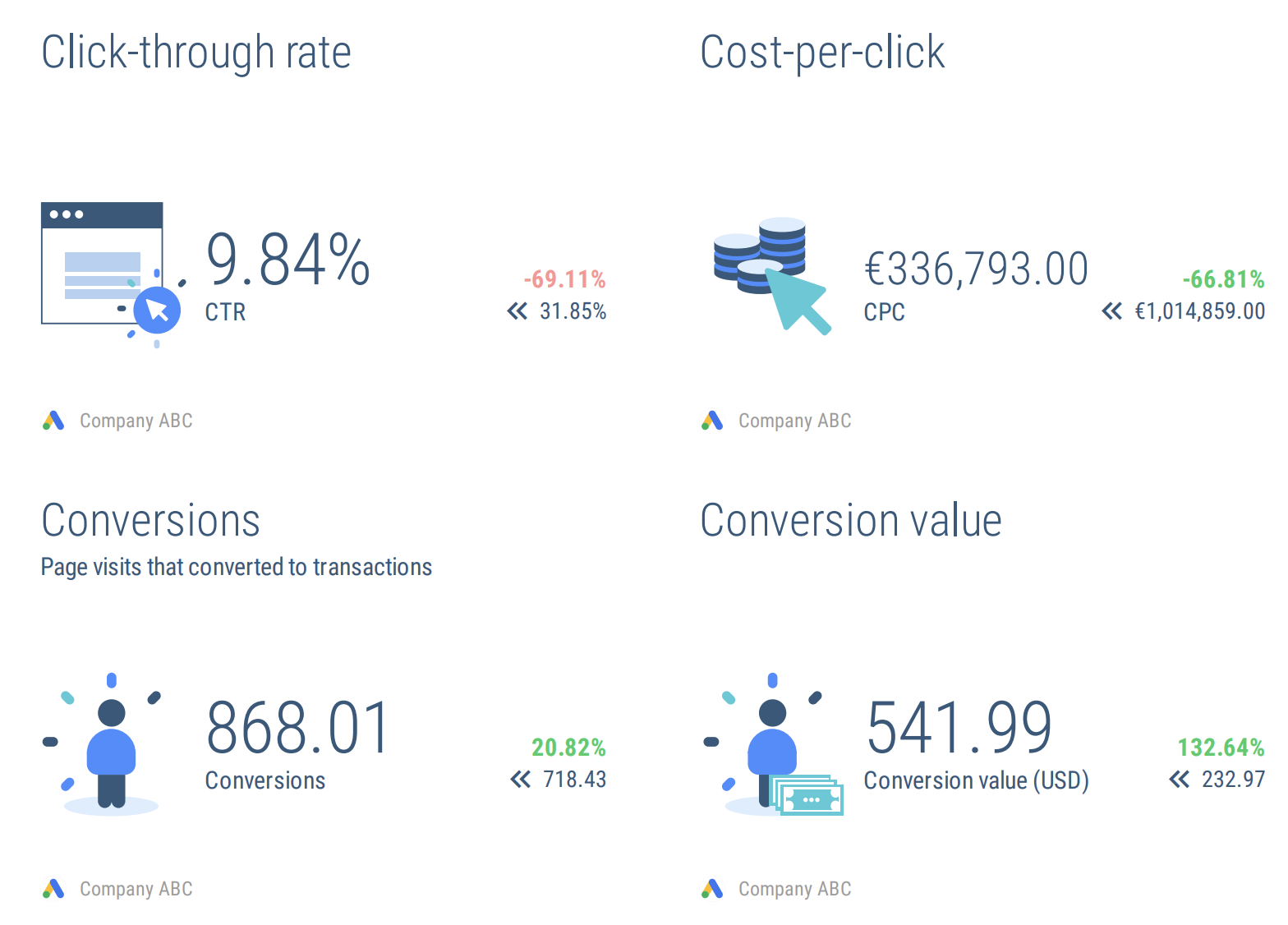 adwords reporting tool stats