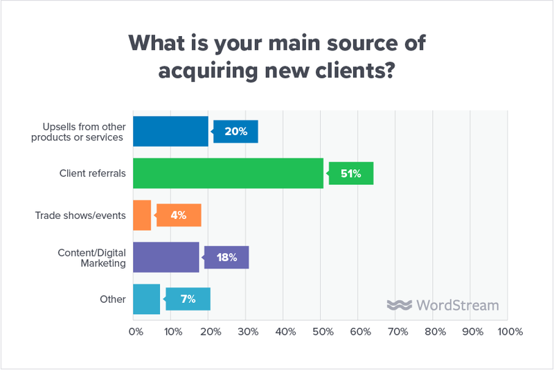 agency client acquisition