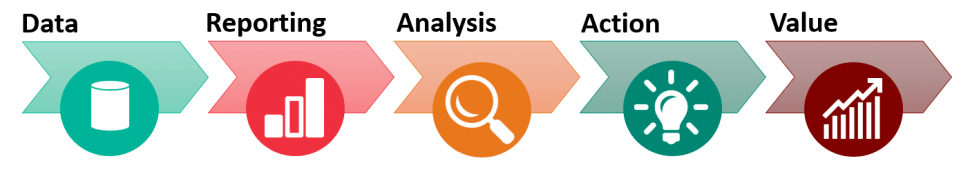 analytics reporting process