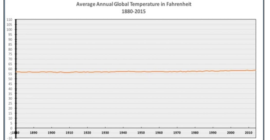 average annual global temperature in fahrenheit