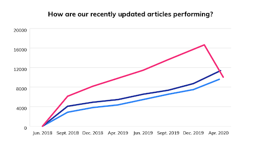 articles-performance-chart