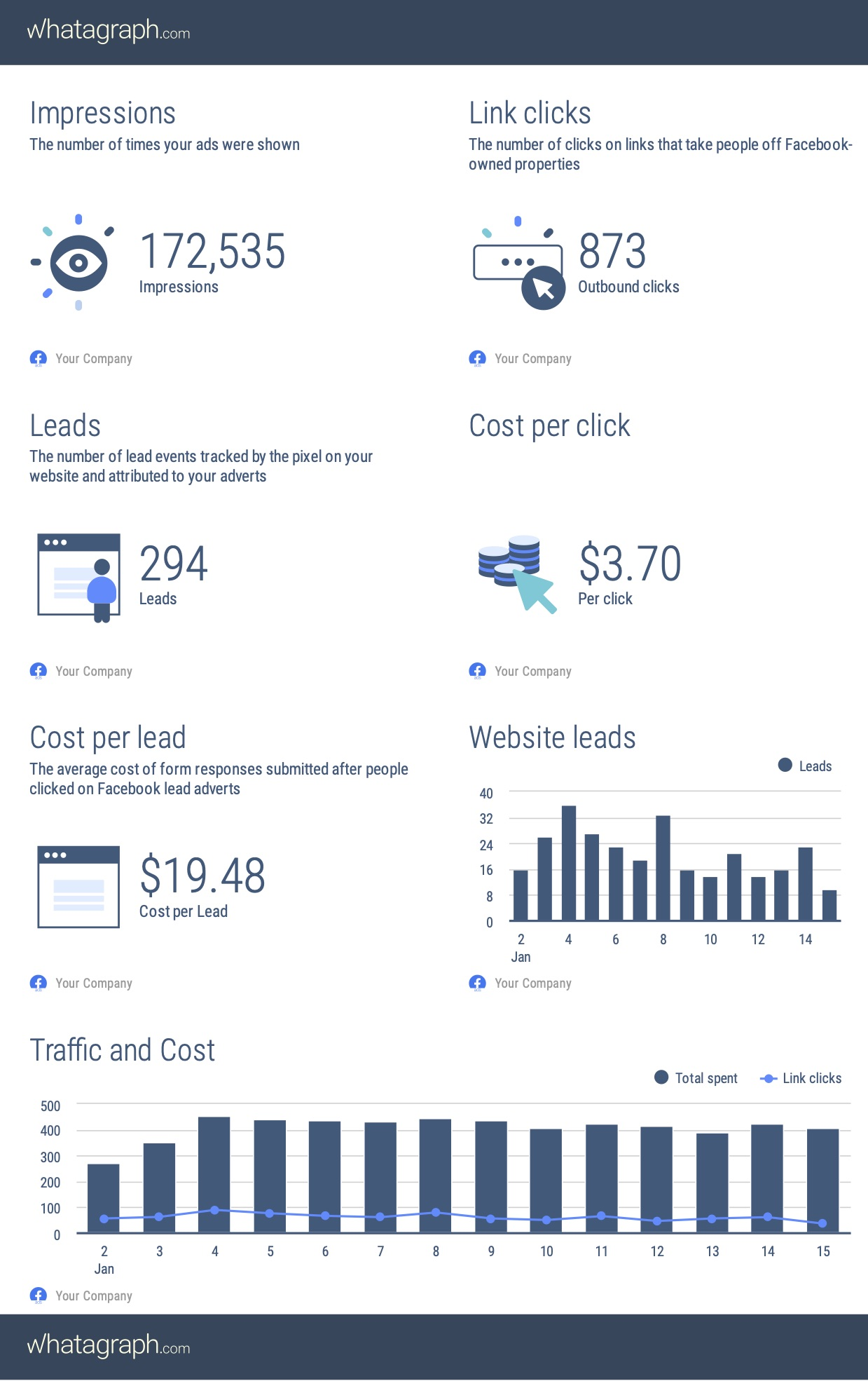 Facebook ads report example
