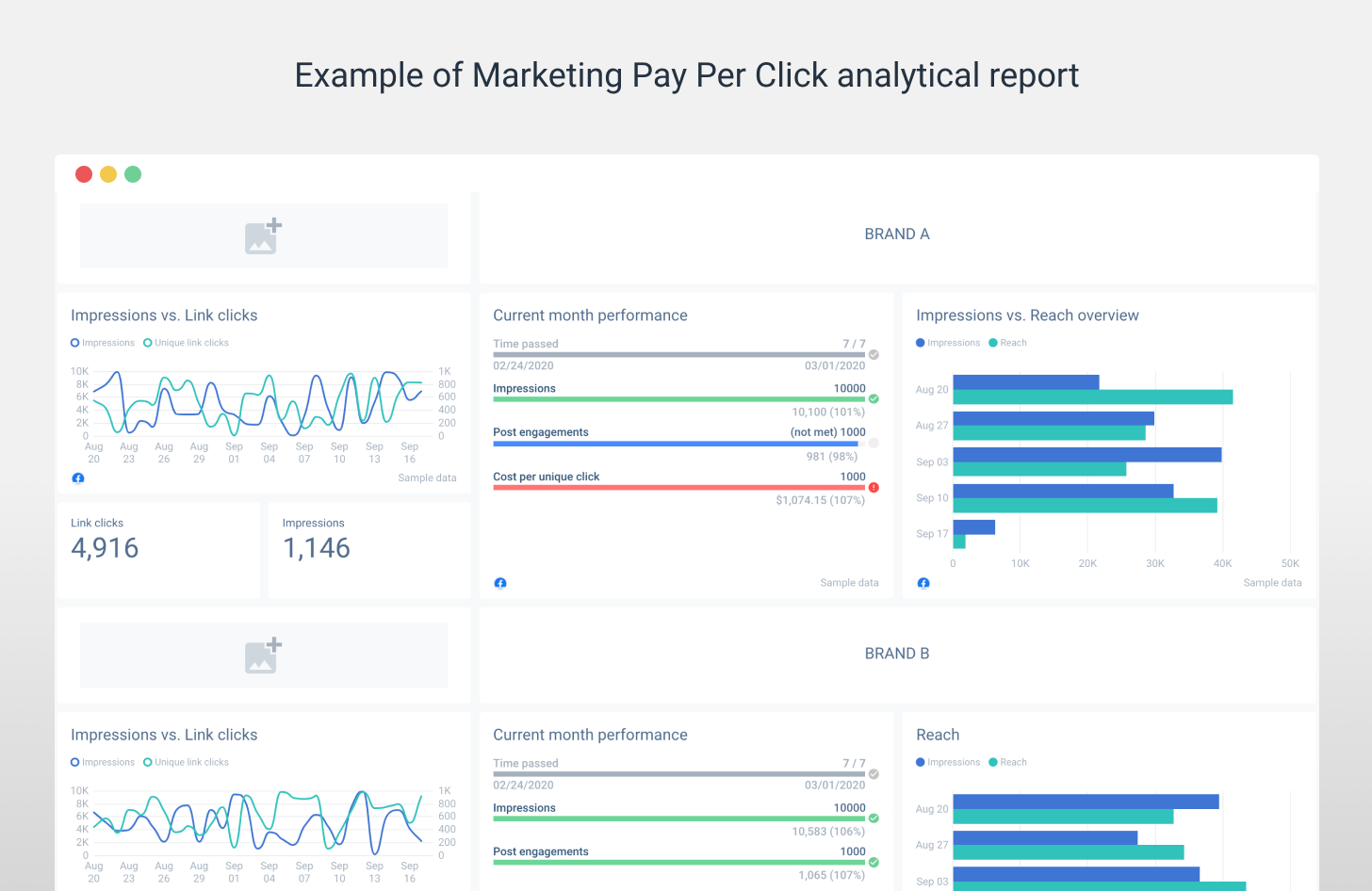 ppc analytical report