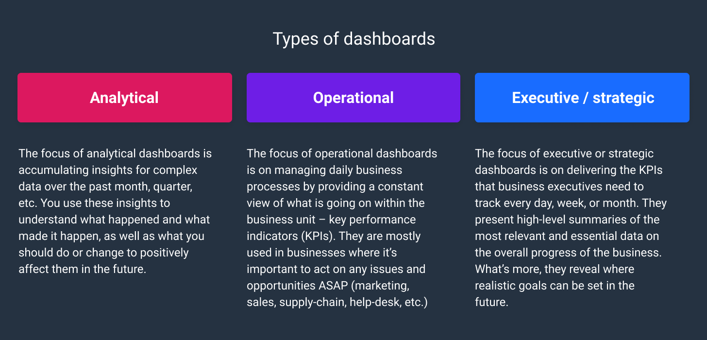 types of digital dashboard