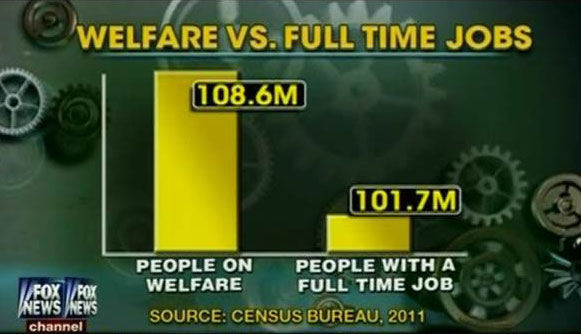 FoxNews welfare vs fulltime jobs