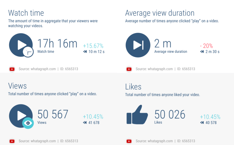 A sample YouTube video analytics report from Whatagraph