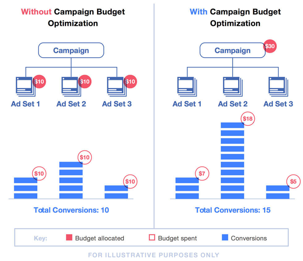 Facebook Campaign Budget Optimization | Whatagraph Blog