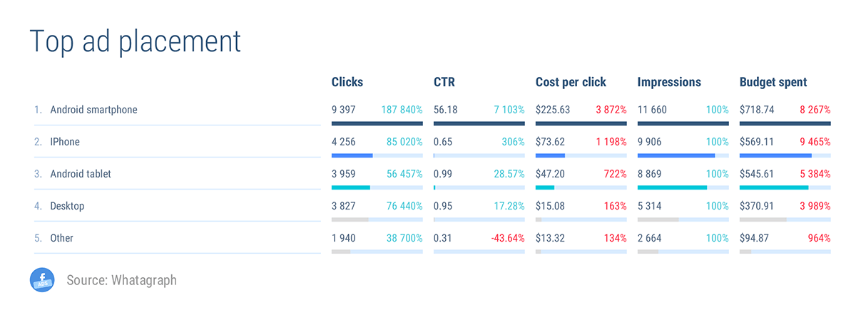 Sample Facebook Ads Report | Whatagraph Blog