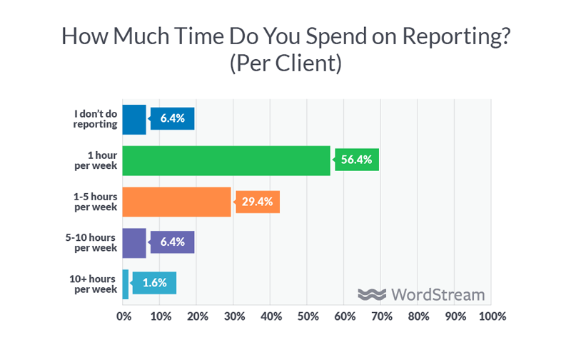 How much time agencies spend on client reporting