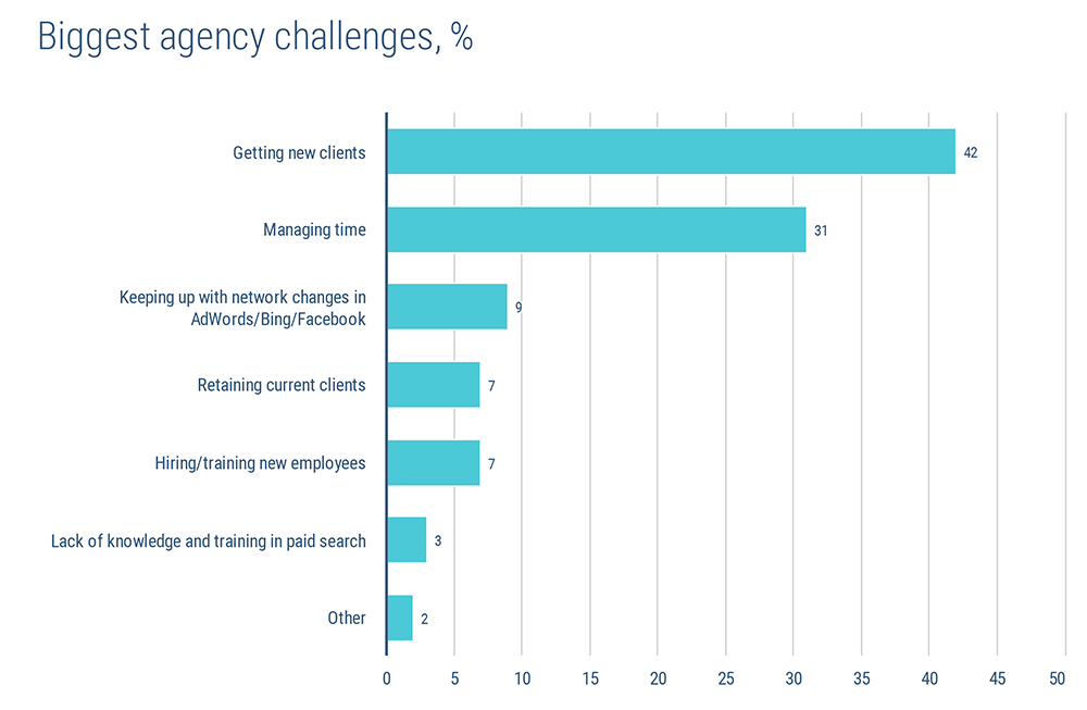 Biggest agency challenges in 2020