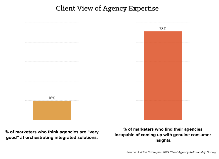 Why clients fire their ad agencies