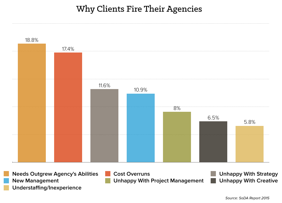 Why clients fire ad agencies