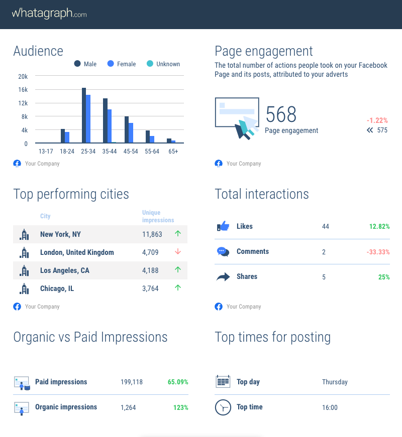 Facebook reporting tools