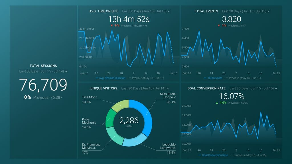 Marketing digital dashboard