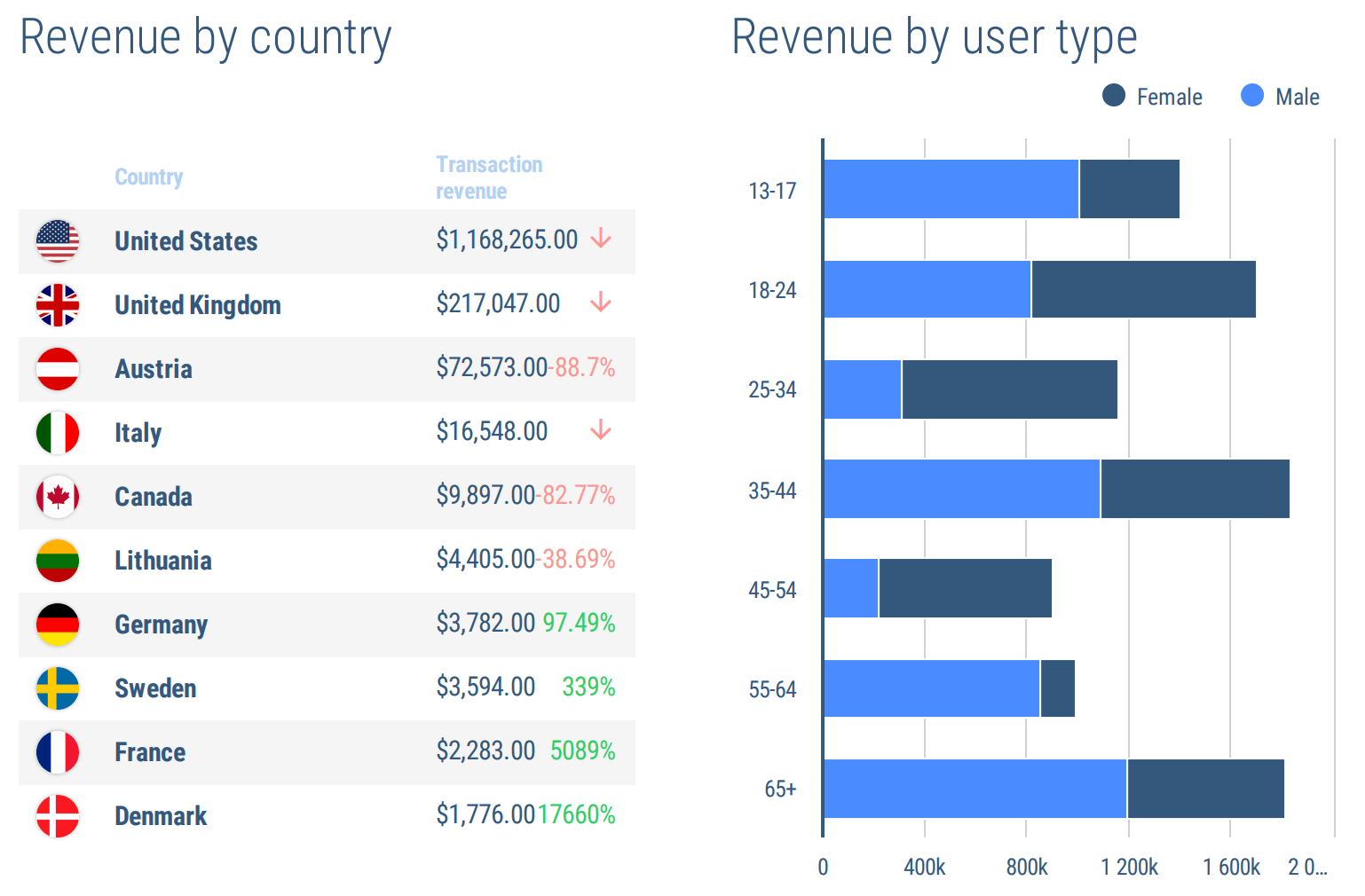 revenue by country