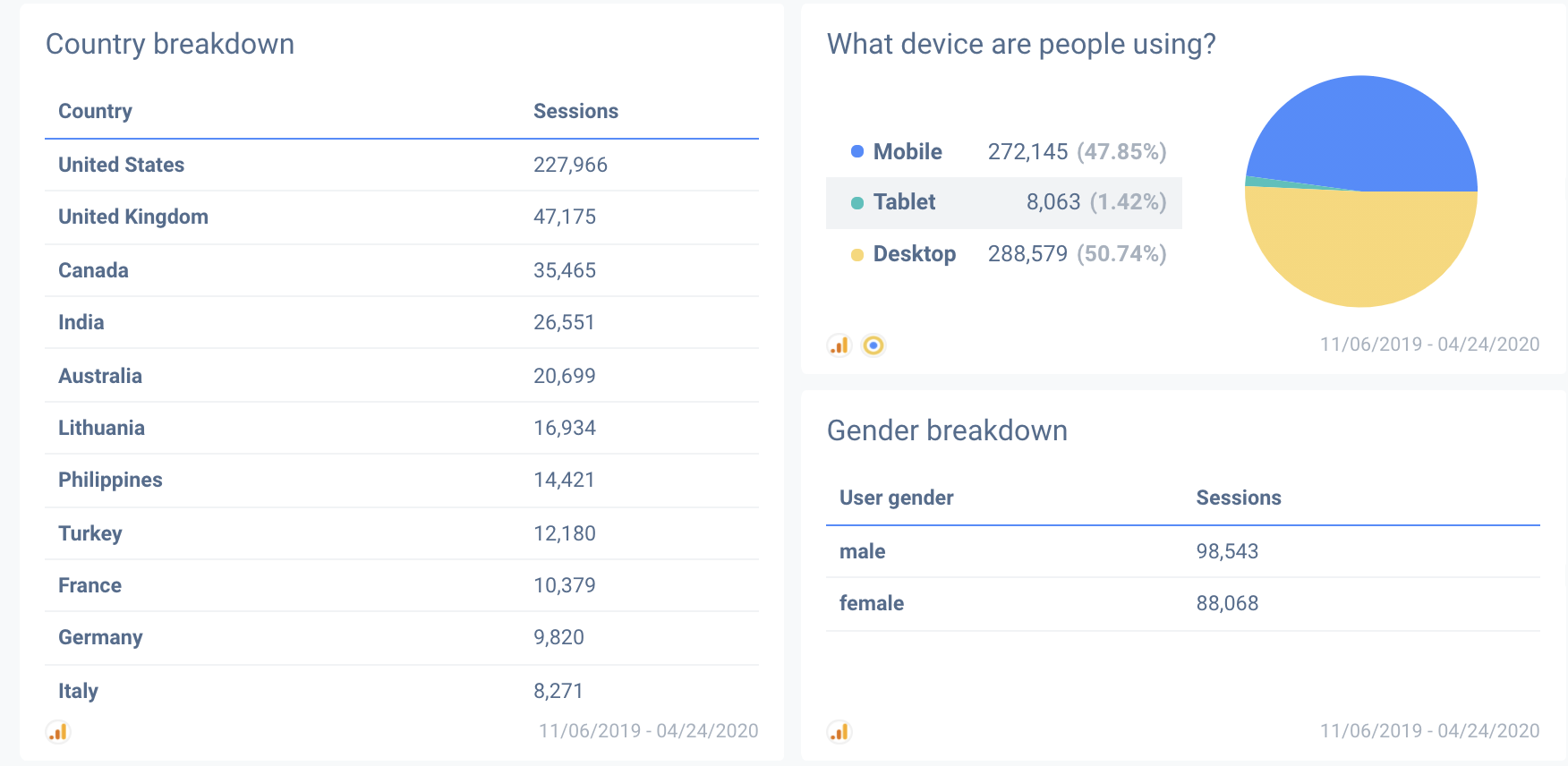 See where your audience comes from and with custom Google Analytics reports.