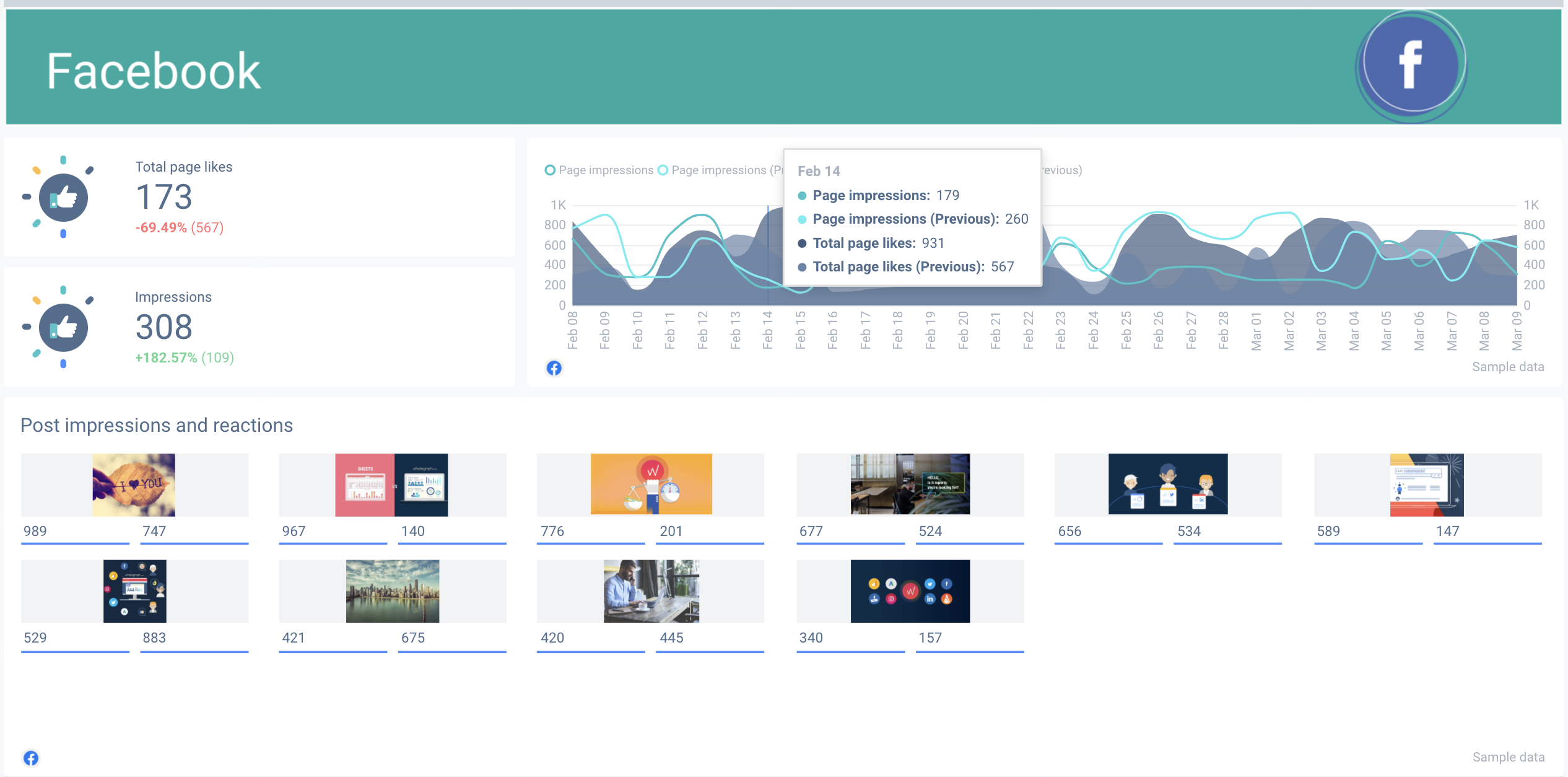 Example of a Facebook analytics dashboard created using Whatagraph.