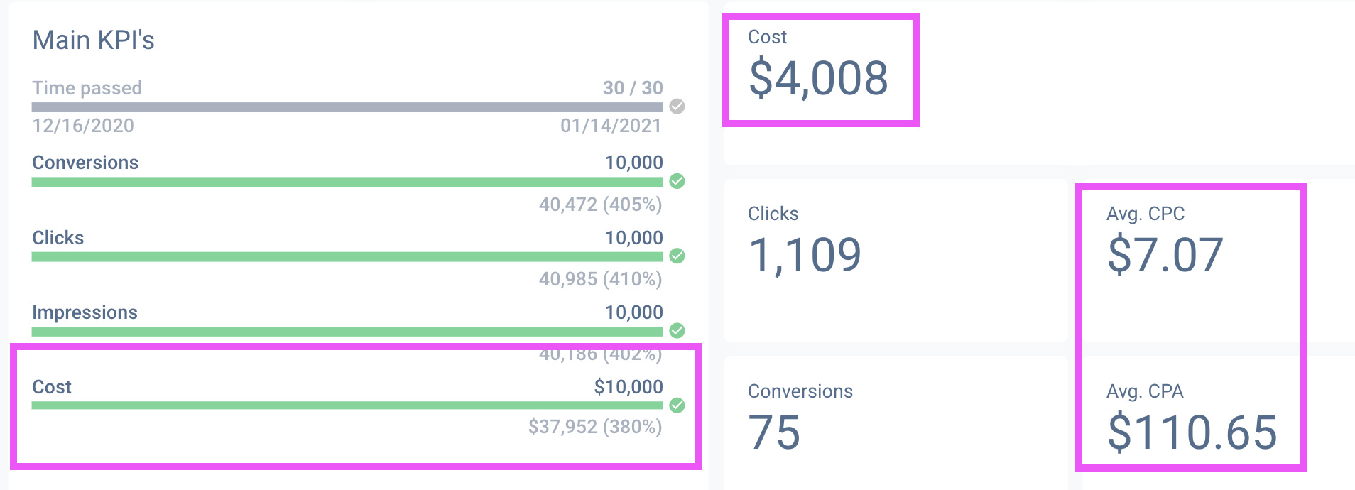 Make sure to include budgets and CPC metrics within your PPC audit report.