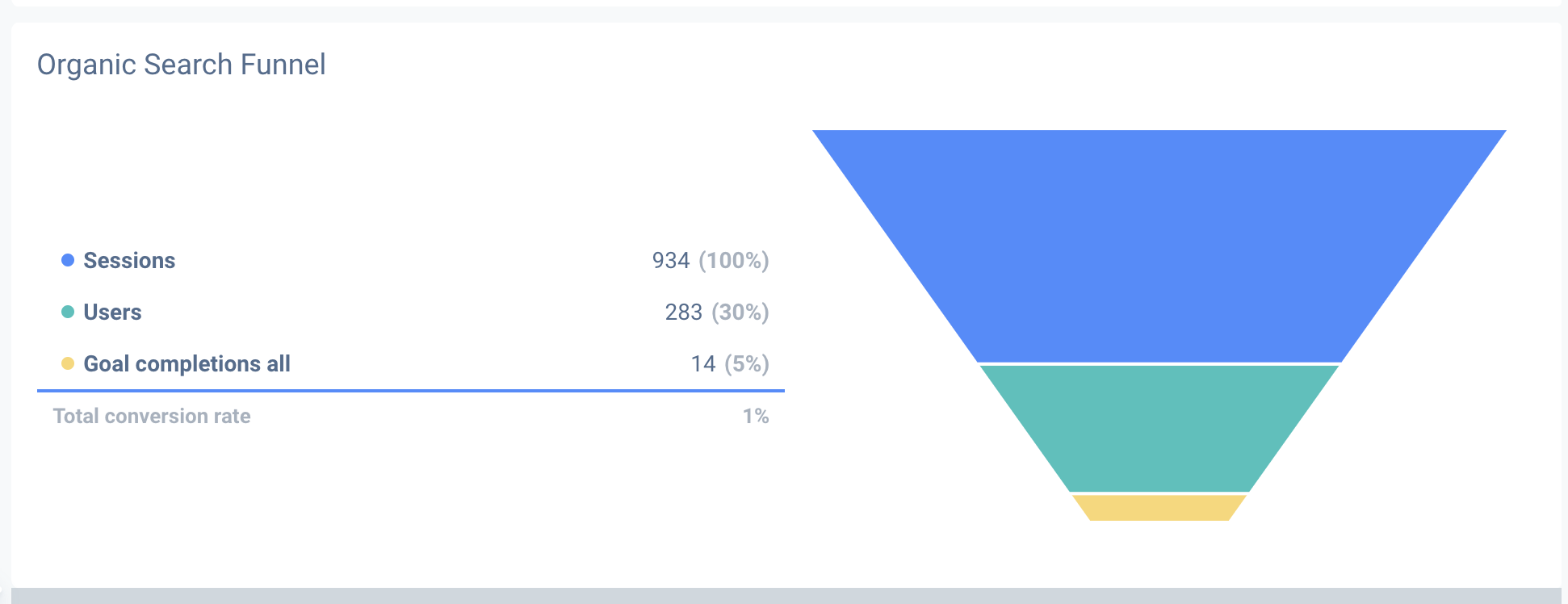 Funnels are a great way to showing traffic conversion within your SEO report.