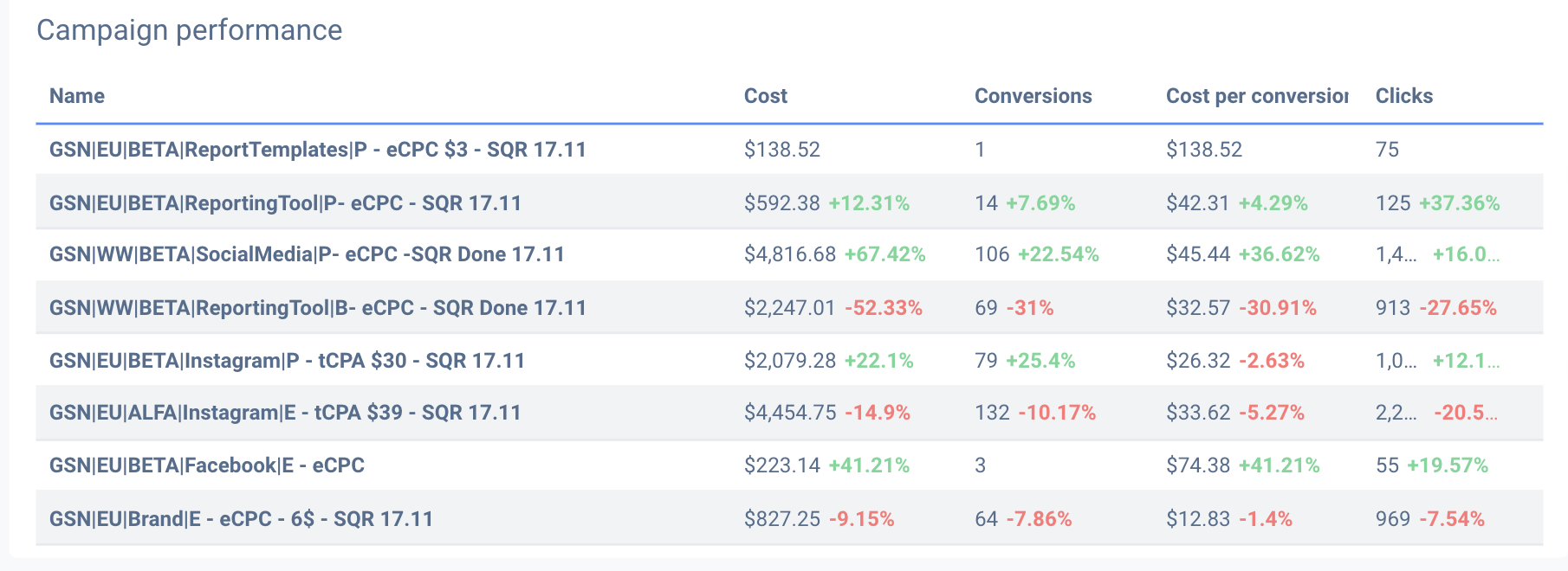 Twitter audit report can contain campaign and their performance metrics.