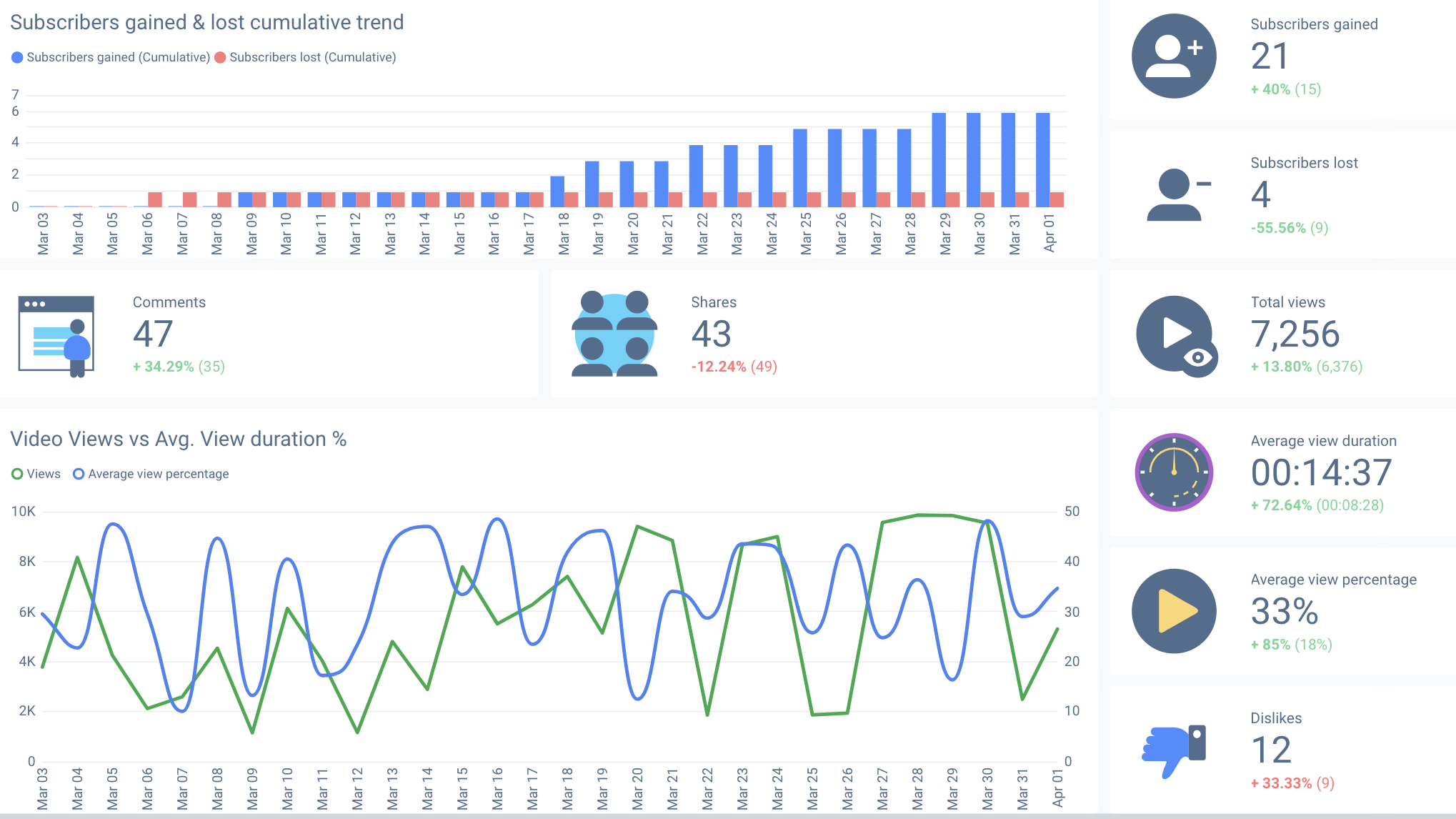 YouTube analytics tools provide user with detailed metrics and analytics in one place.