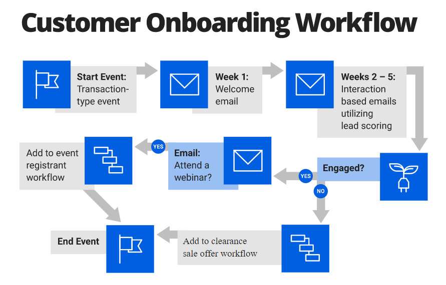 Email automation flow of a comprehensive business strategy.