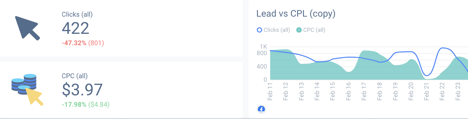 CPC is a vital Facebook Ad metric to track for any marketing specialist.
