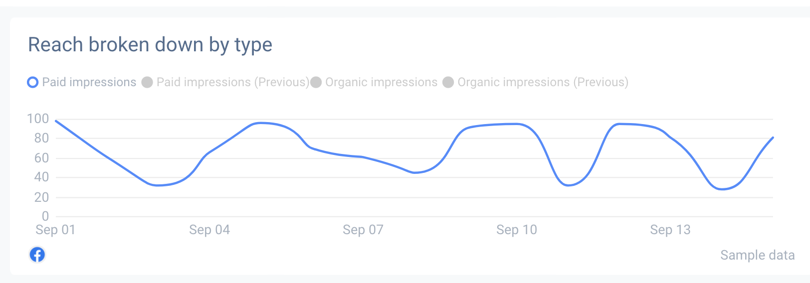 Select the metrics you wish to present with a line graph.