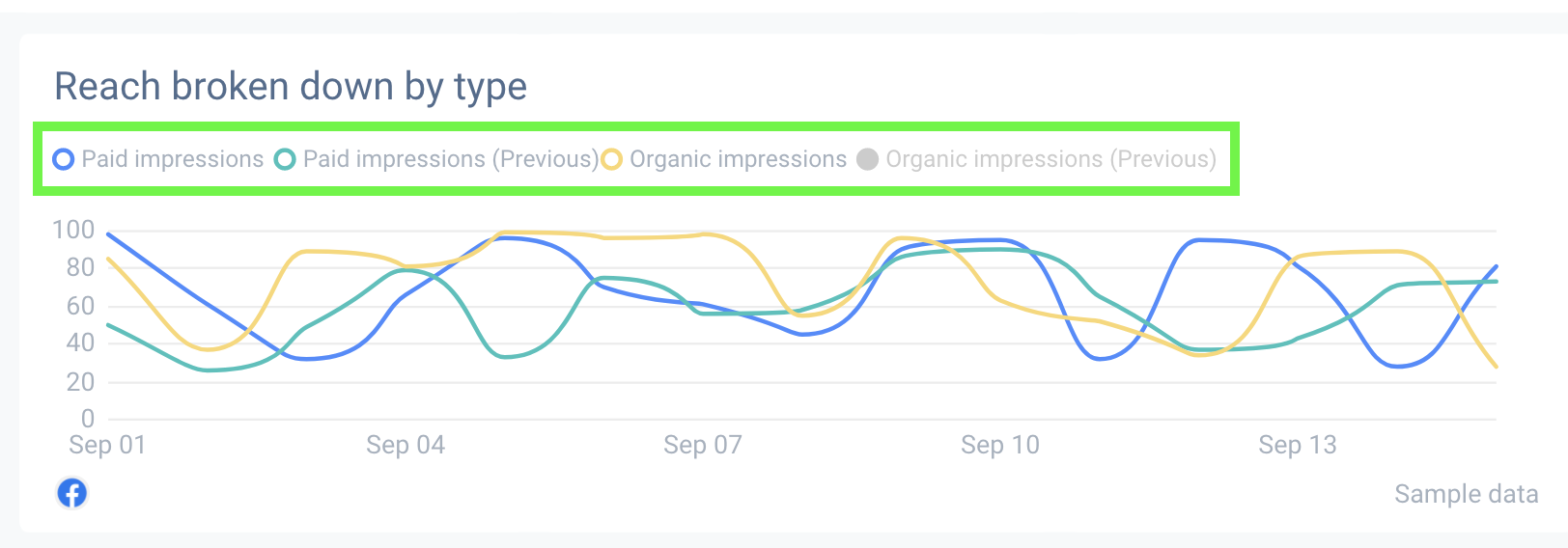 Your report can showcase metrics in with a nice line graph that's simple to understand and present data effectivelly.