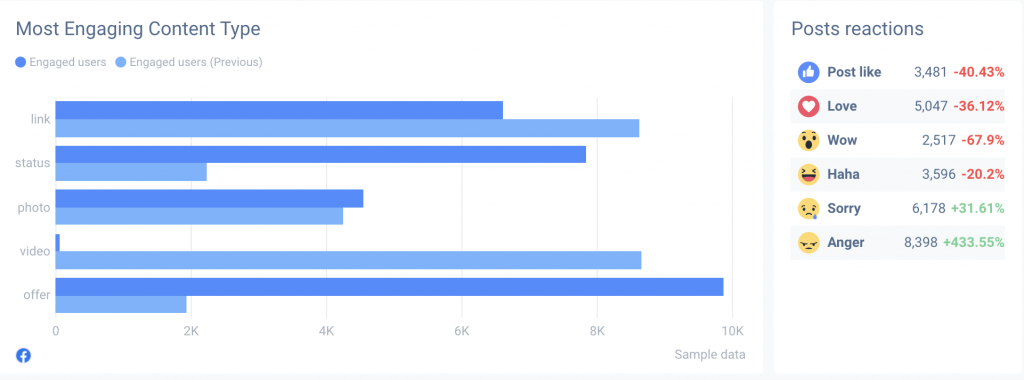 Facebook Insights metrics can contain variety of demographic data.