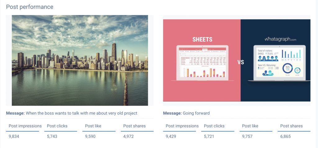 List of the most popular content types within your Facebook insights report.