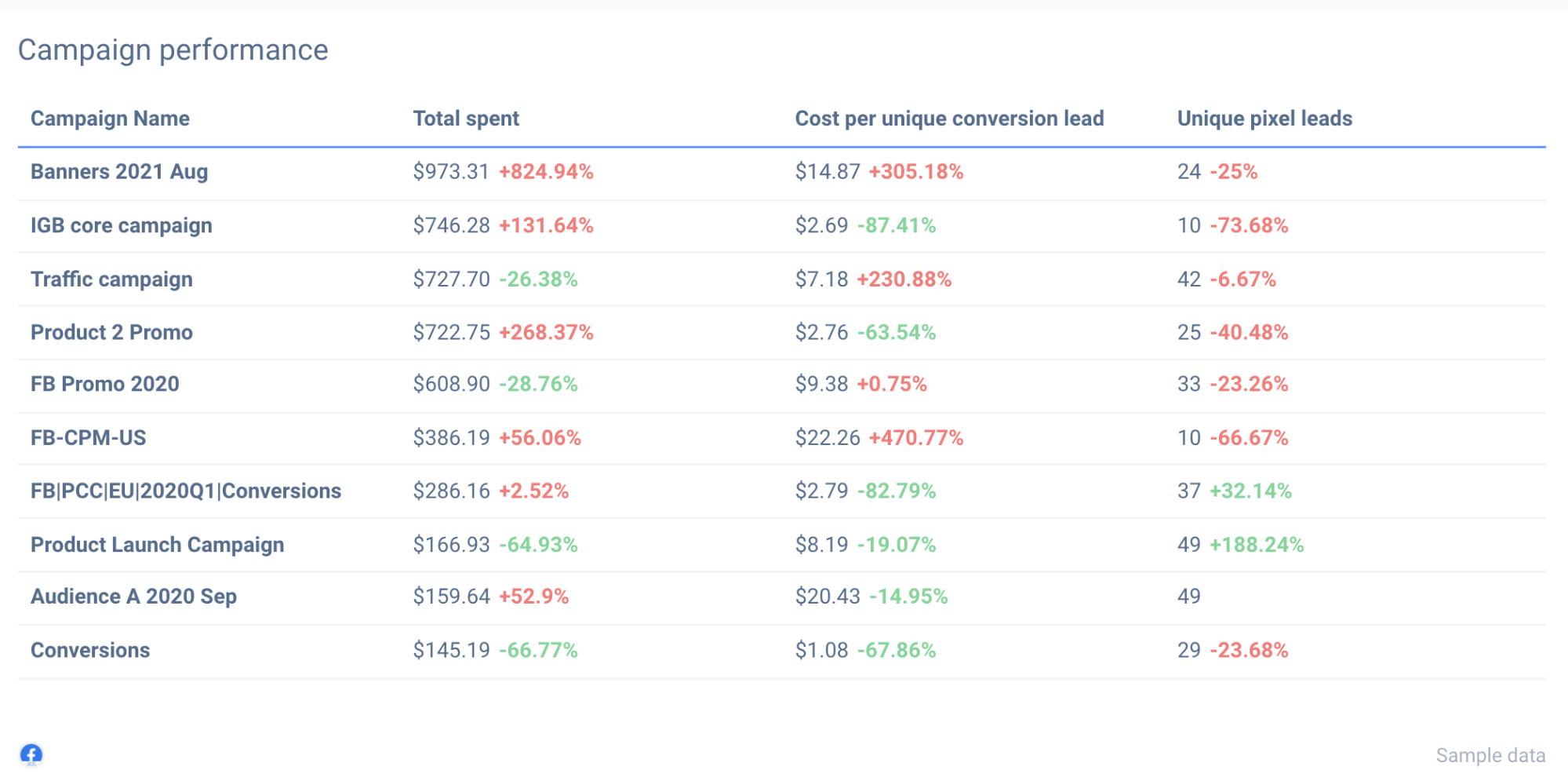 Analyse individual Facebook Ad campaigns within your custom report.