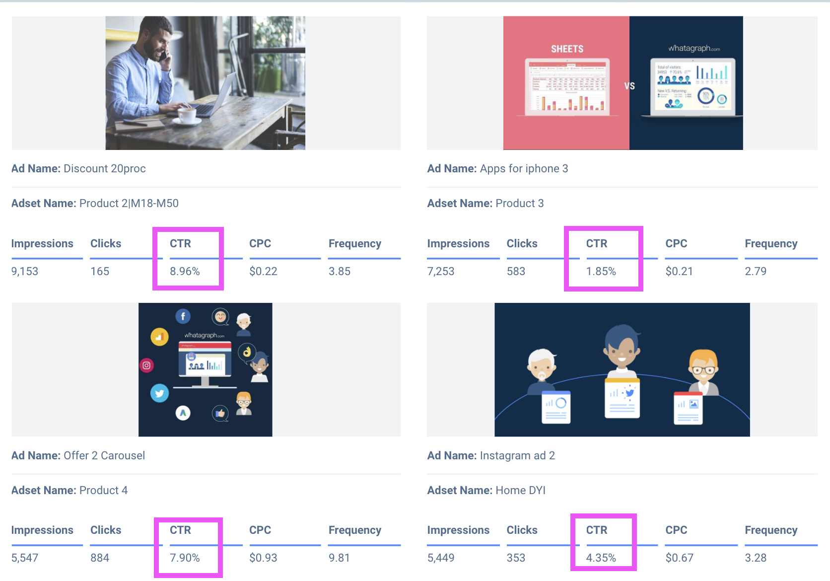 Facebook ad metrics and reports should show CTR.
