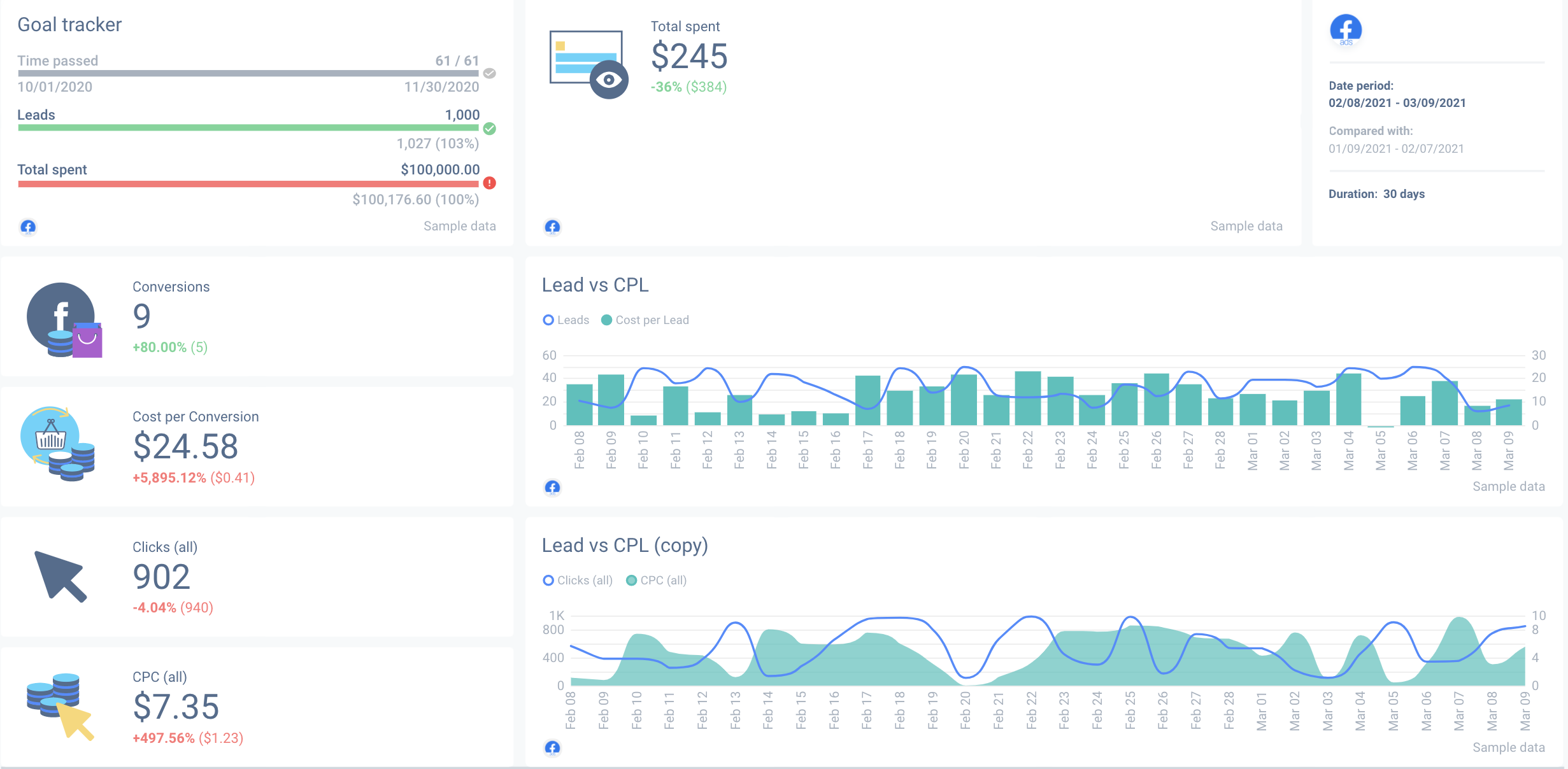 Facebook Ad dashboard customisable to your specifications.
