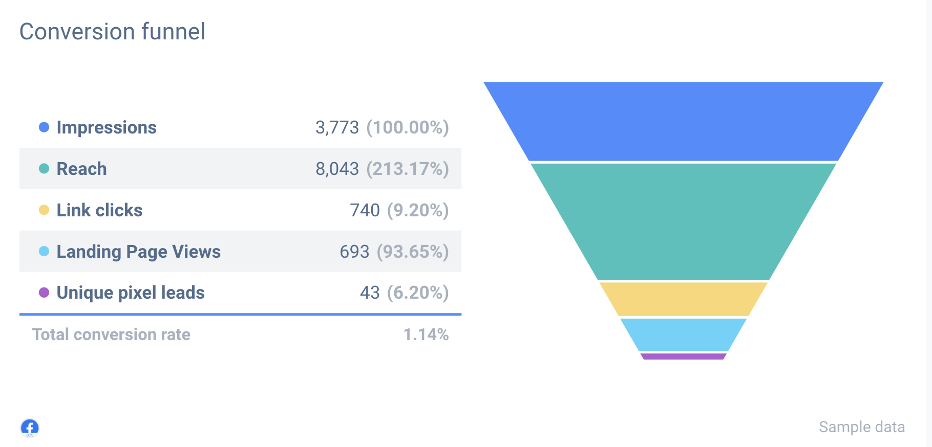 Conversion funnel is a great addition to your custom Facebook ads report.