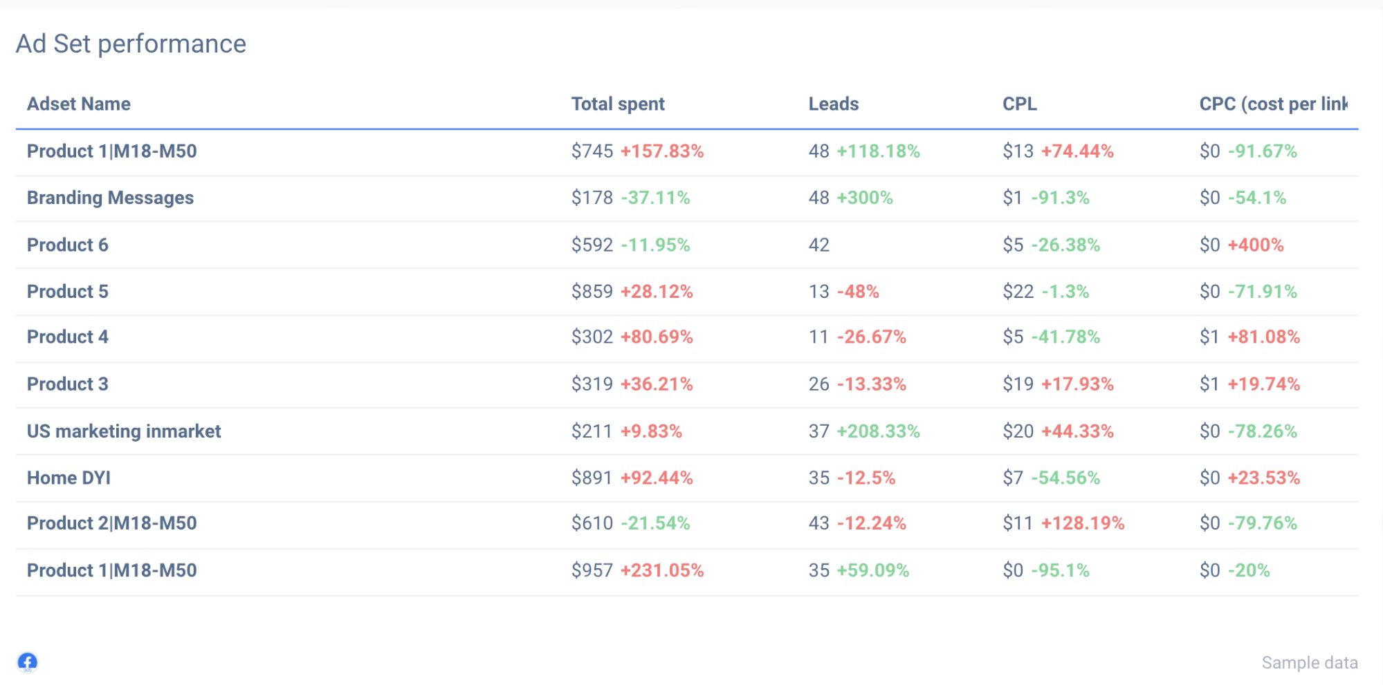Gauge performance of each Facebook Ad set within your custom reports.