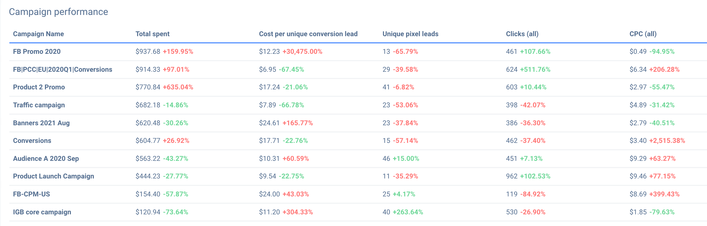 Facebook Ad dashboard can contain the list of best and worst performing ad sets.