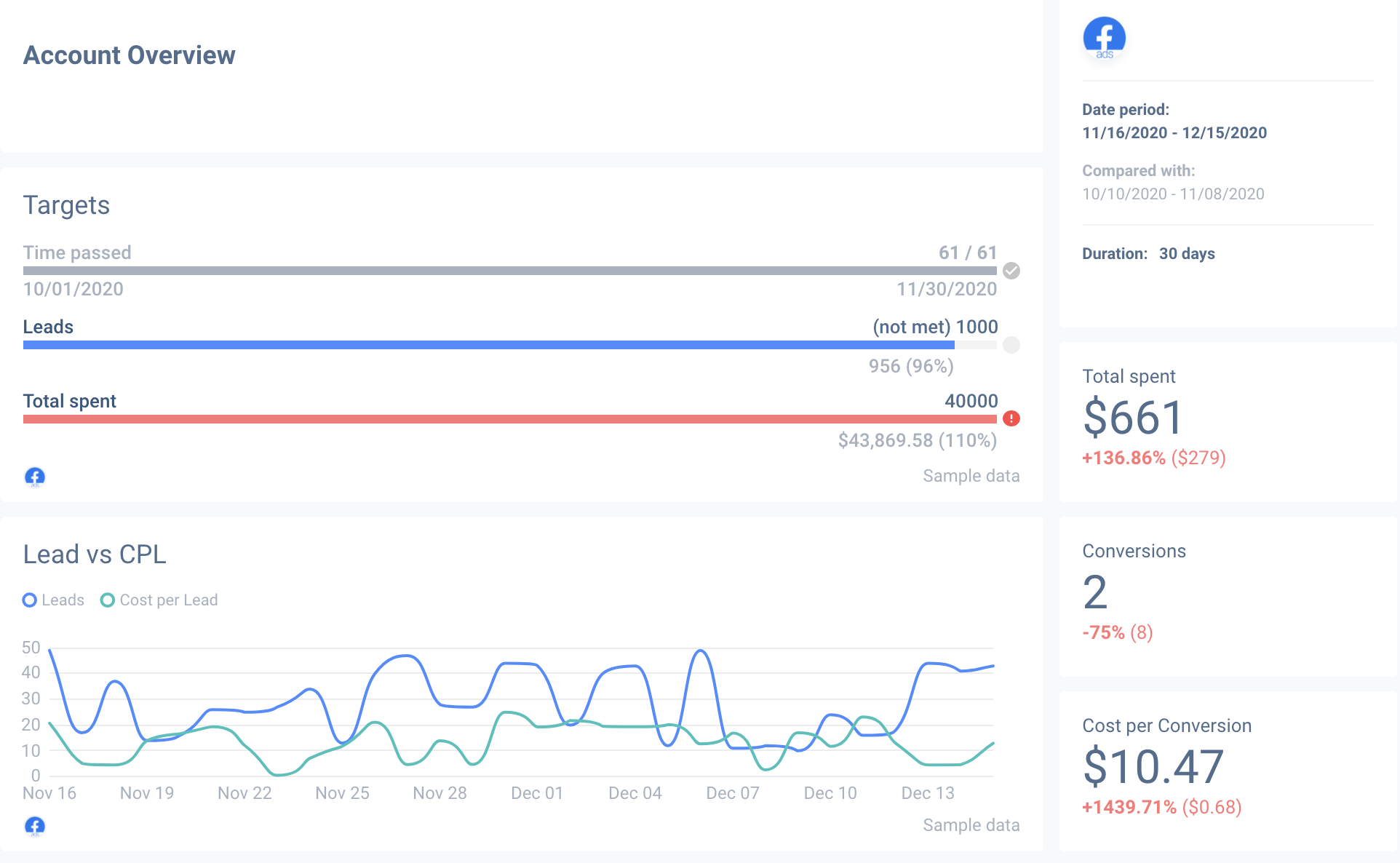 General metrics and insights on your Facebook Ads report.