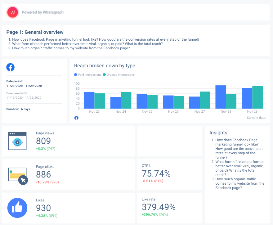 Building Facebook Insights report overview.