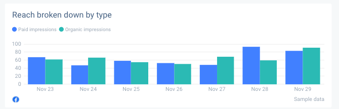 A nice graph that can be used within your Facebook Insights report.