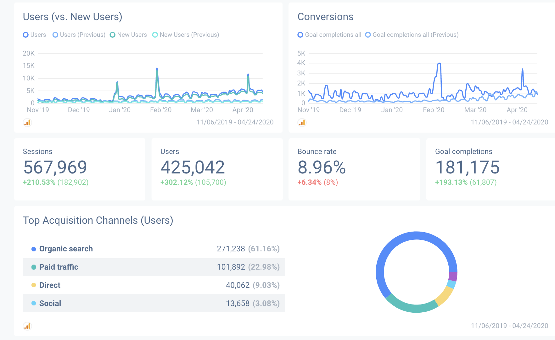Compare current data with previous reporting periods on your Google Analytics report.