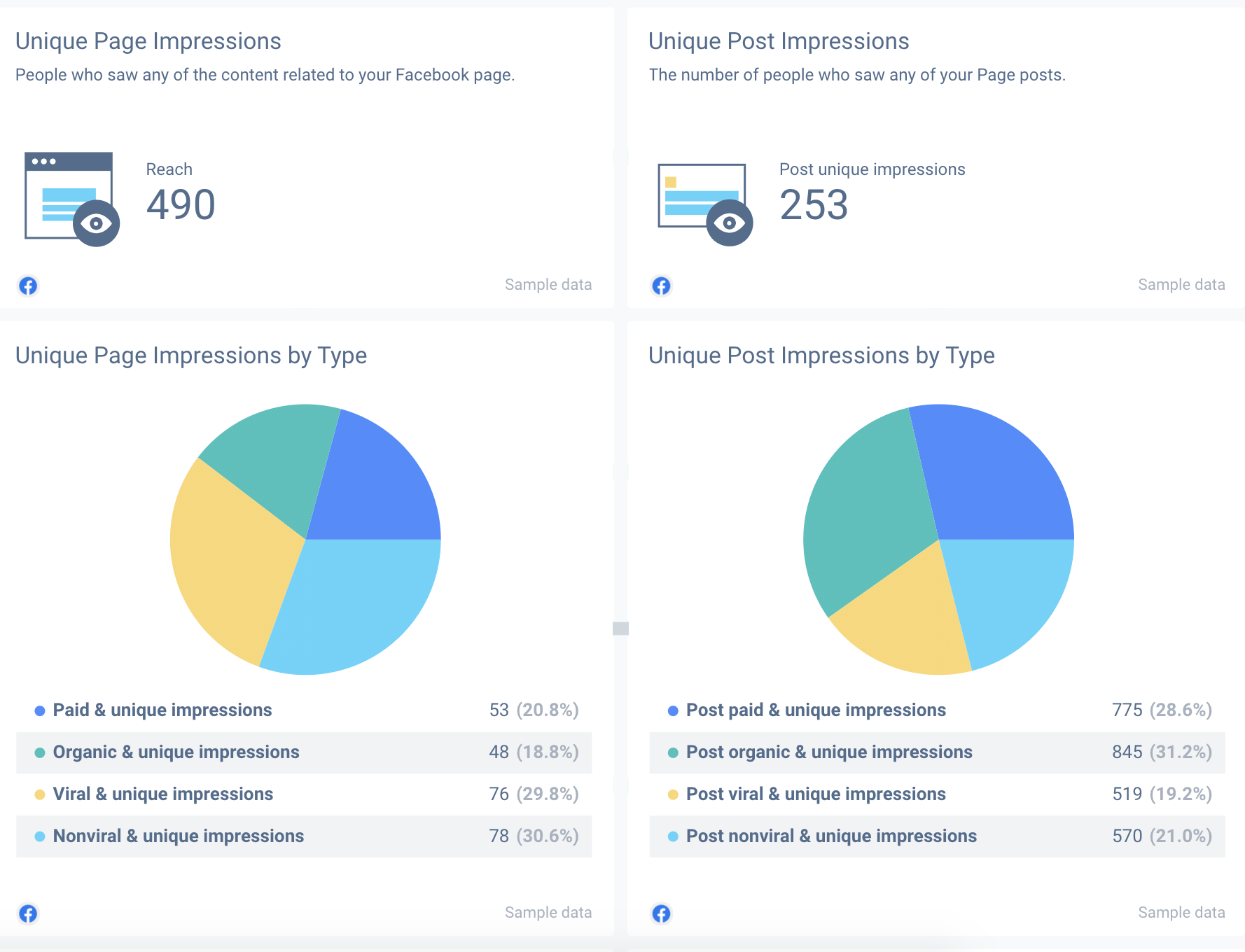 Impression metrics can be segmented based on a particular post, page or an ad.