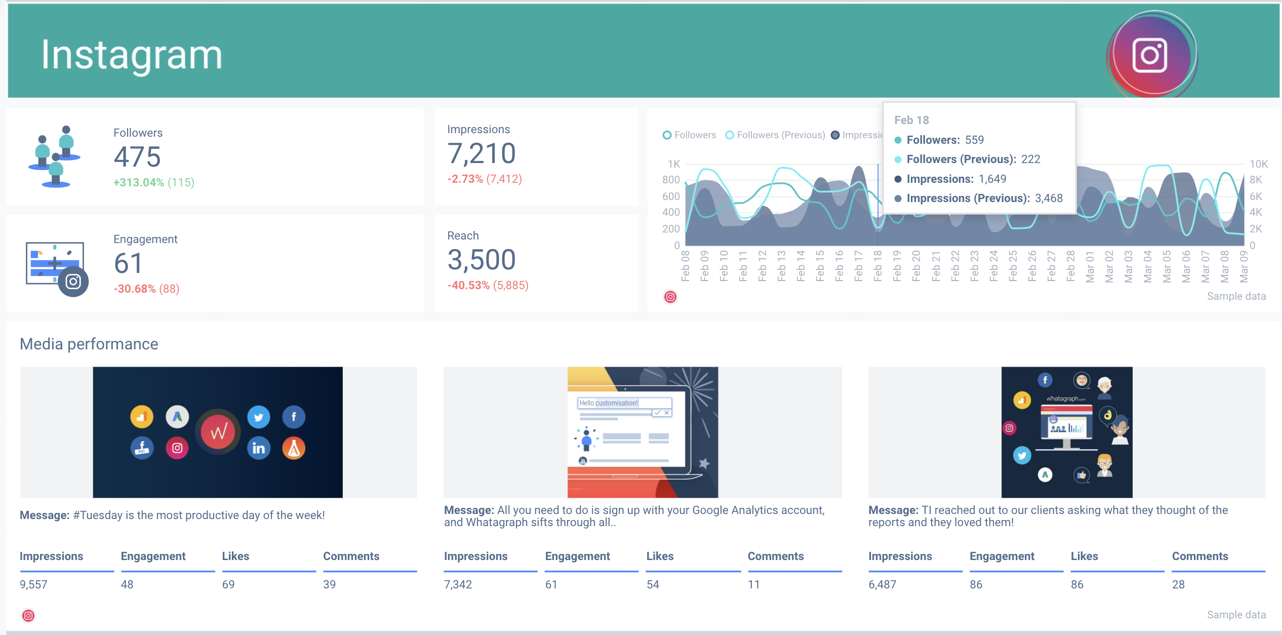 Example of a Whatagraph dashboard with Instagram analytics.