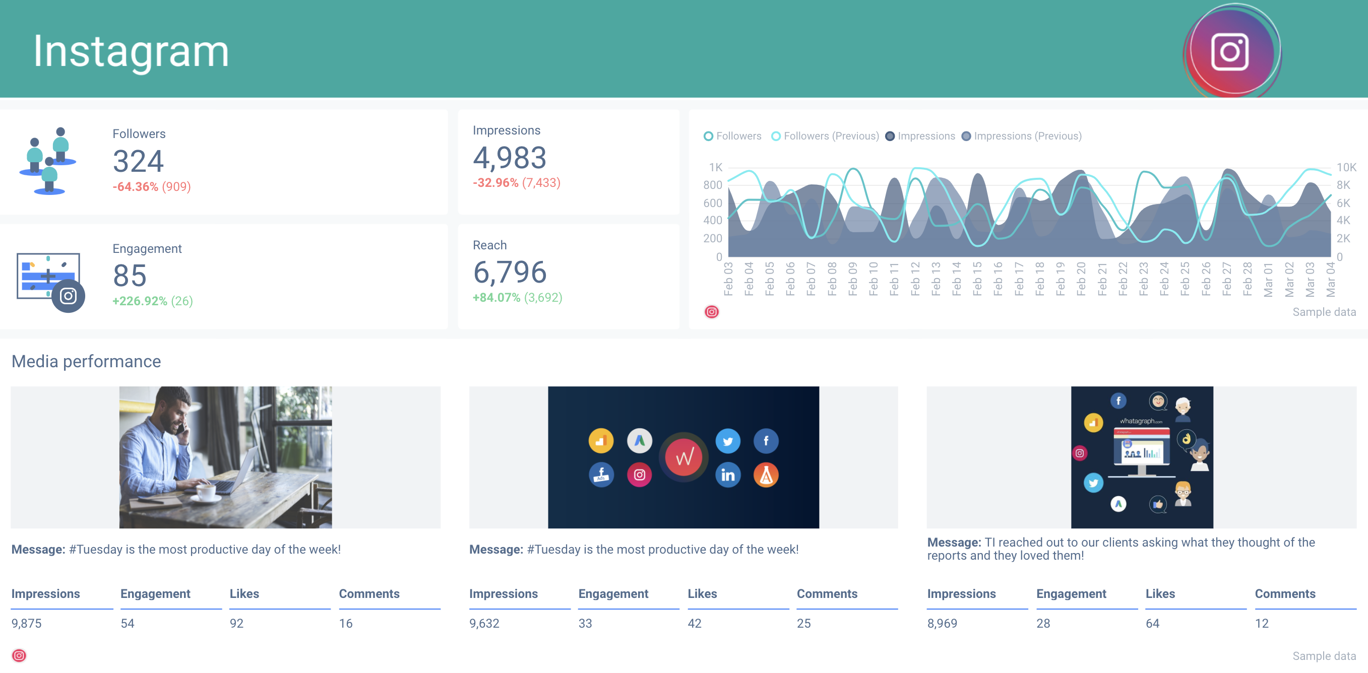 Instagram portion of your social media monitoring dashboard.