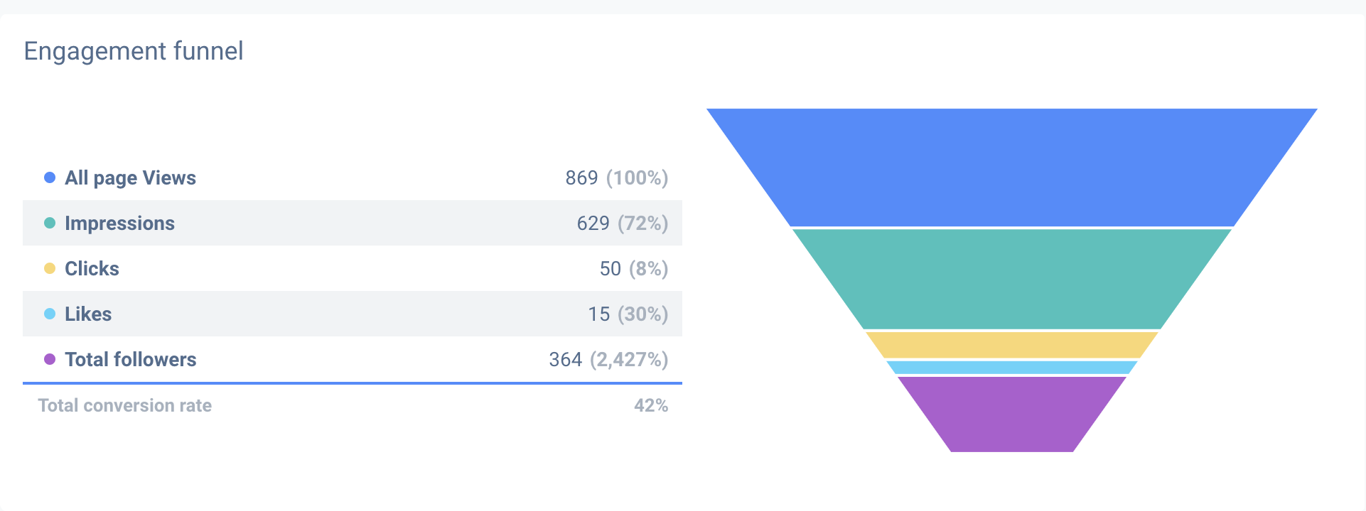 Using a funnel in your LinkedIn post analytics report is good.